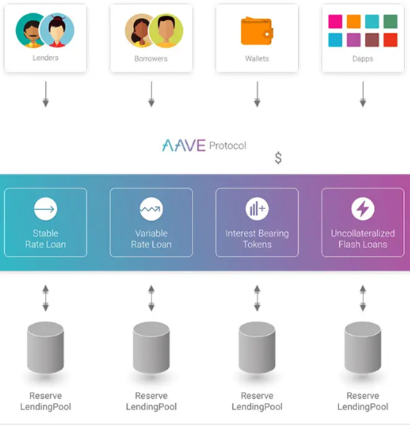 Aave Protocol: A Comprehensive Guide to Aave