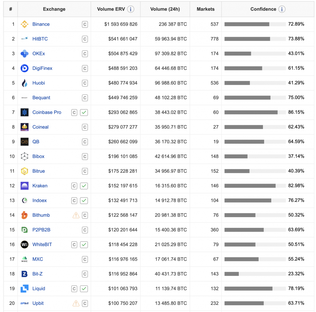 Coinpaprikas exchange table with Binance on first spot