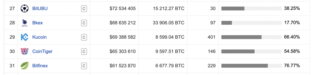 KuCoin finds itself at 29th position on Coinpaprikas exchange table data