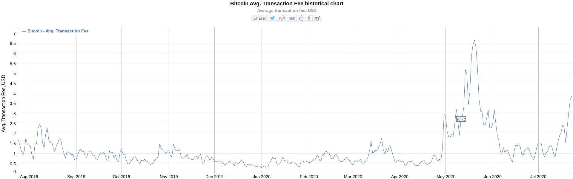 Bitcoin fees pulled higher by DeFi-mania