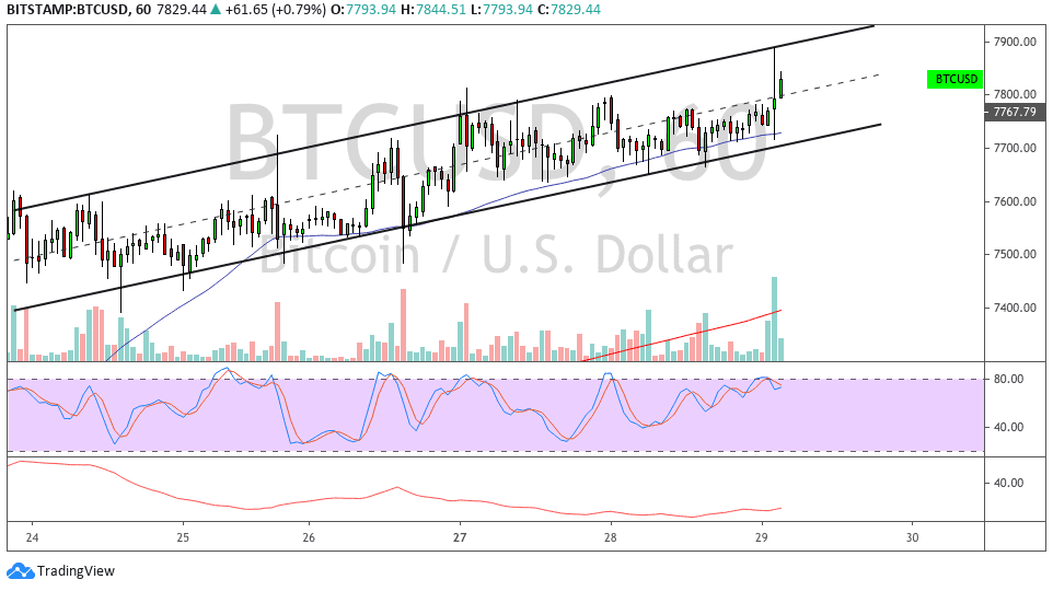 Bitcoin Price Analysis: BTC/USD Short-Term Bullish Channel