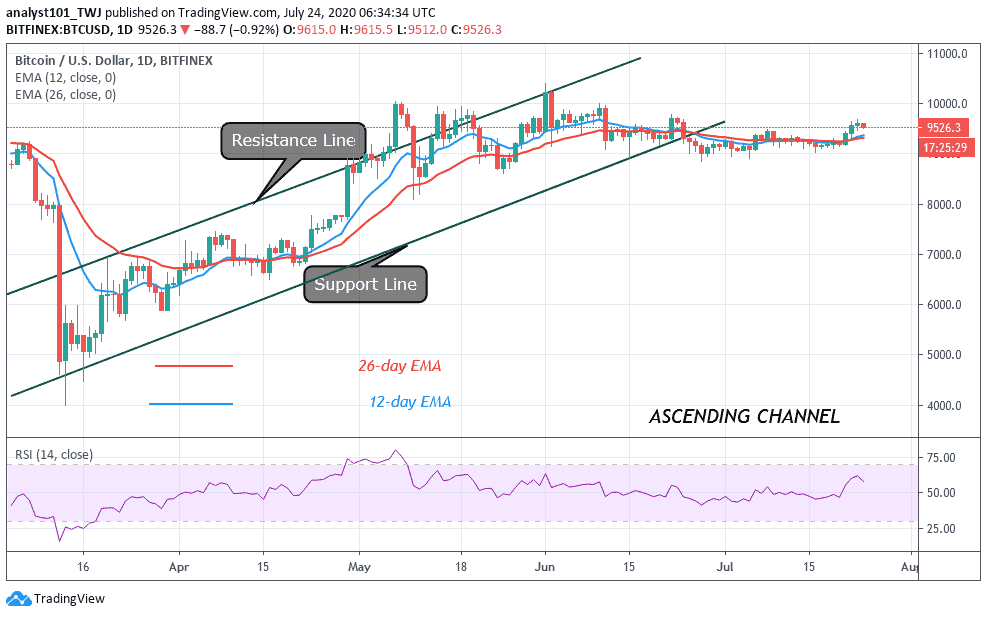 Bitcoin Price Prediction: BTC/USD Faces Rejection at $9,600 Resistance, Makes Fragile Steps in Uptrend