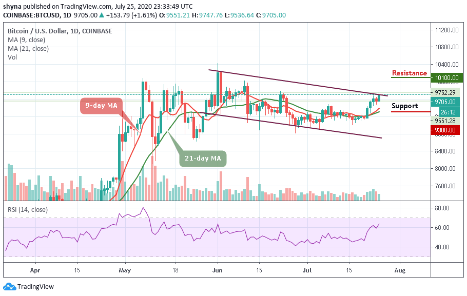 Bitcoin Price Prediction: BTC/USD Stays Above $9,700 But Can It Climb More?