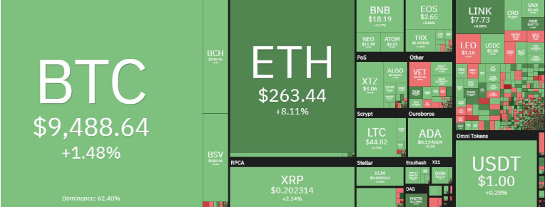 Bitcoin Pushes Onward To $9500, Is The Altseason At Risk?