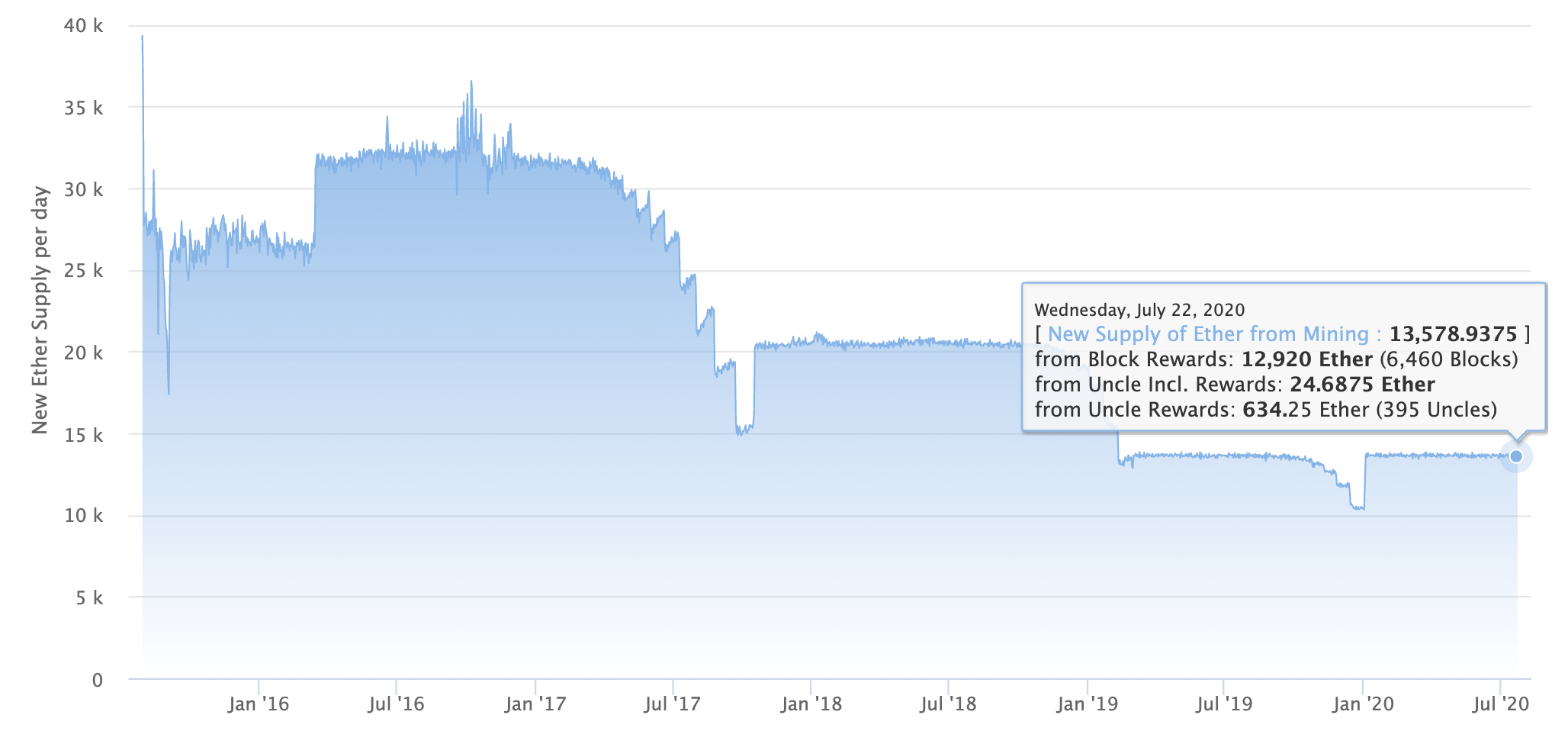 Ethereum Fees Near Half the Block Reward, But Hashrate Remains Unchanged