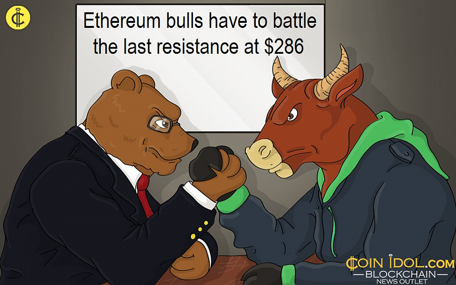 Ethereum Rebounds and Sustains Above $260, Targets Last Resistance at $286