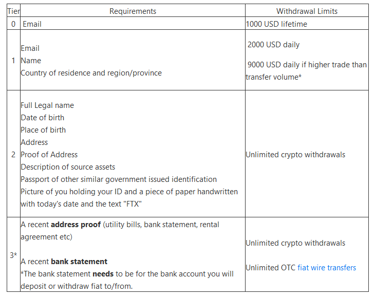 FTX Account Verification Tiers