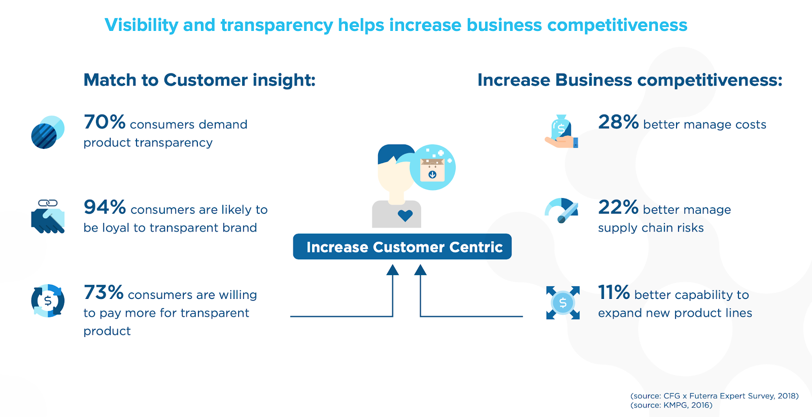 How enhanced supply chain visibility leads to more revenue