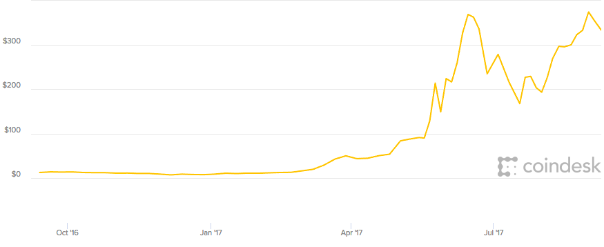 Ether price chart