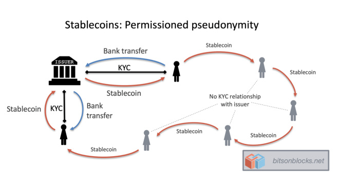 KYC in Stablecoins