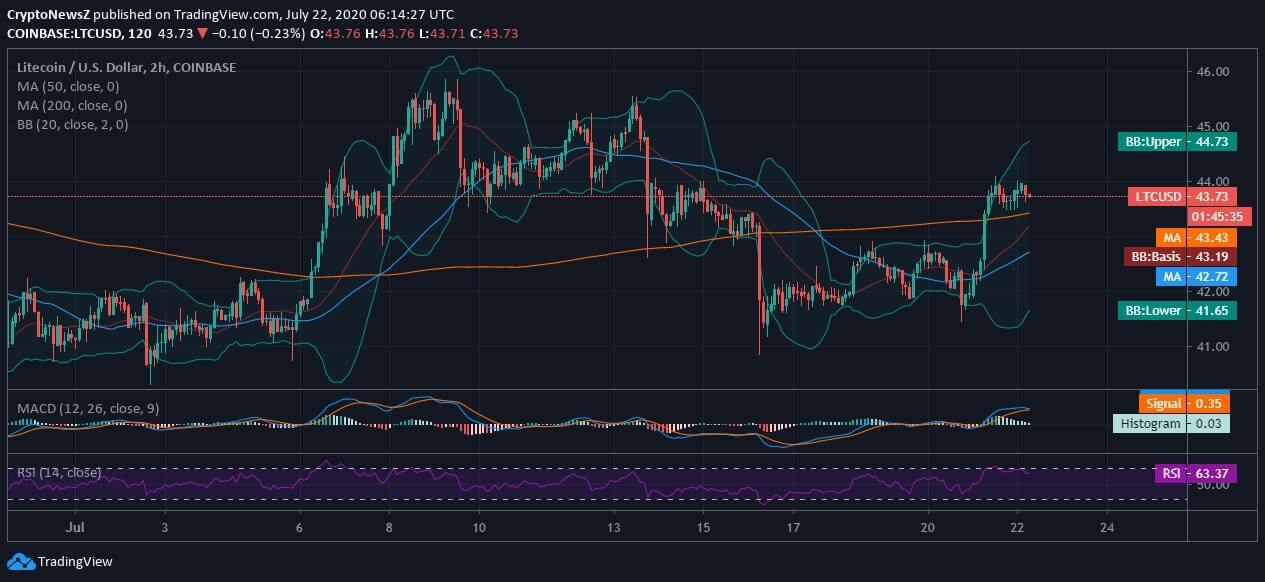 Litecoin Lists on OTC Market but Faces String Resistance at $45
