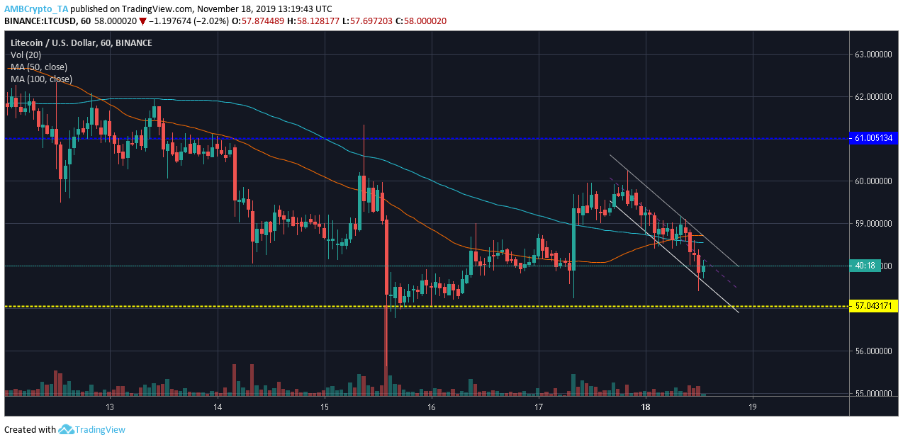 Litecoin's ailing price prepares for breach of descending channel