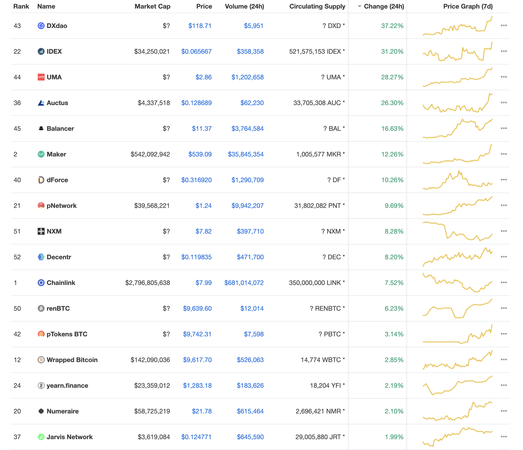 Maker Joins the Defi Party, Balancer Up 17%, Eth Almost Takes $280
