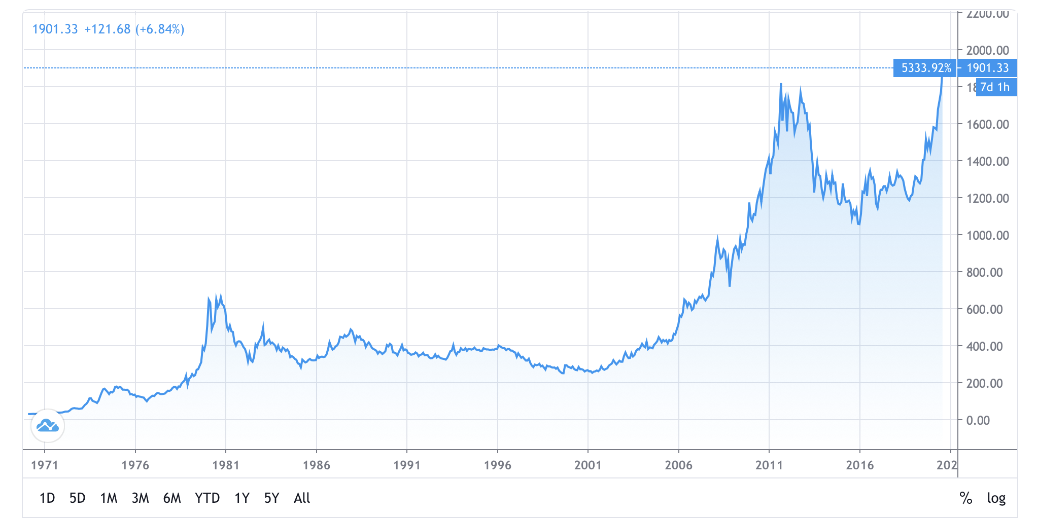 Massive Global Stimulus Drives Gold to Near All-Time Highs