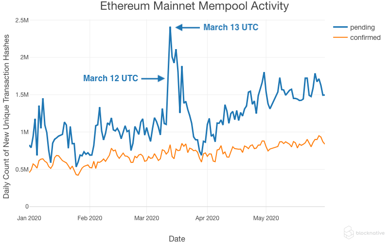 Report: Hackers Took Advantage of ETH Mempool Congestion to Steal $8