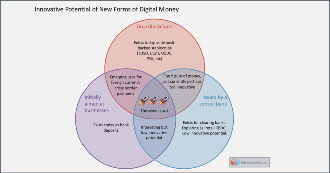 The Sweet Spot for Programmable Money