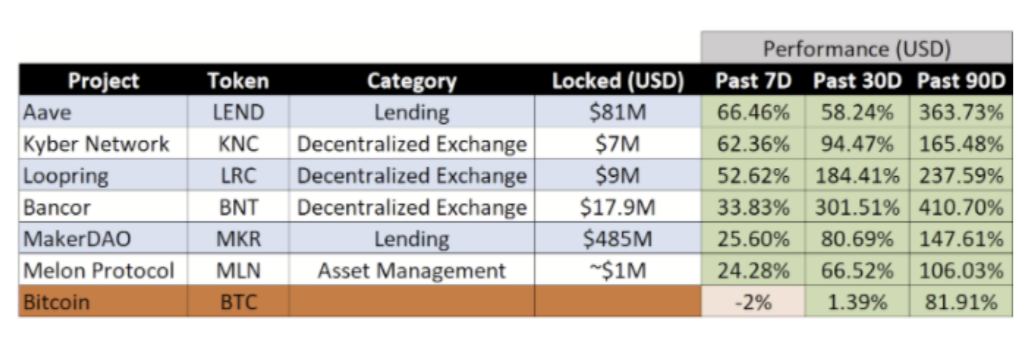 TOP 5 DeFi Tokens with Highest ROI for 2020