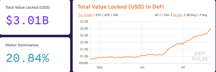 Total Value Locked in DeFi Surpassed $3 Billion