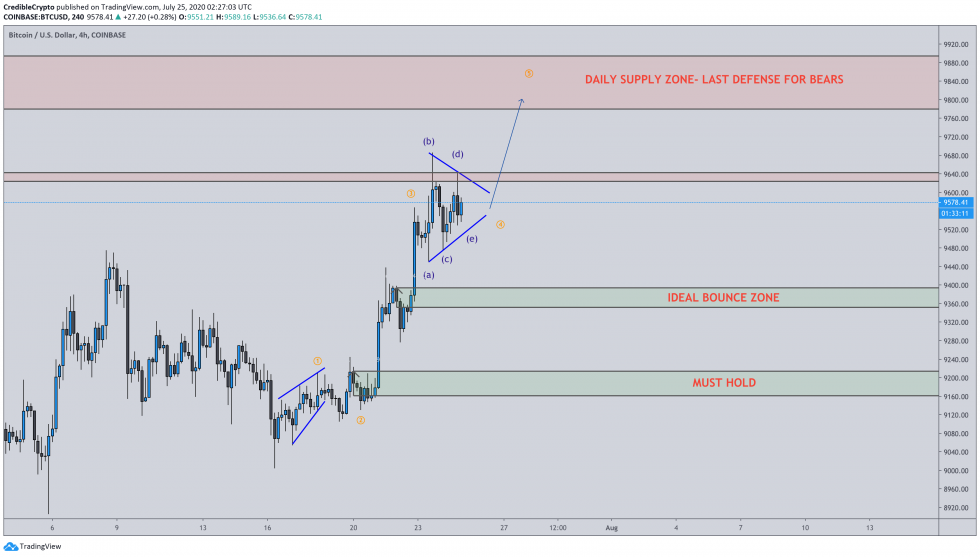 Why Bitcoin's Bullish Accumulation Pattern Could Still Result in a Move to $7k