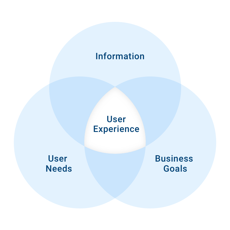 Why it is necessary to adopt the user-centric design method for a design process