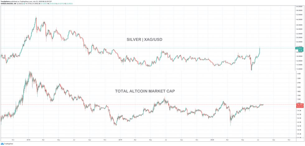 Why Silver's Perfect Storm Surge Won't Spill into Crypto