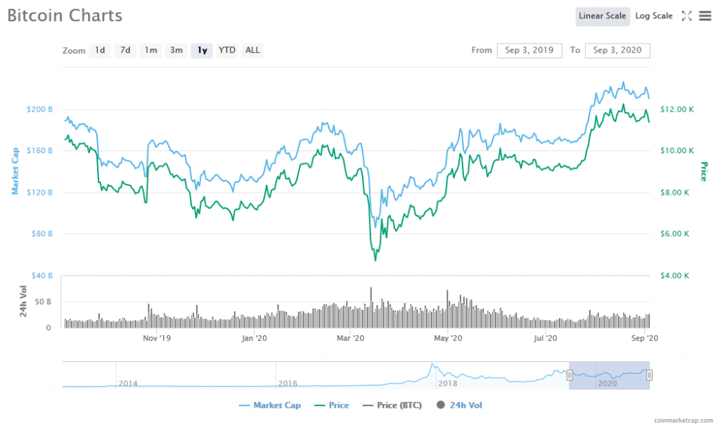 Screenshot_2020-09-03_Bitcoin_price,_charts,_market_cap,_and_other_metrics_CoinMarketCap.png