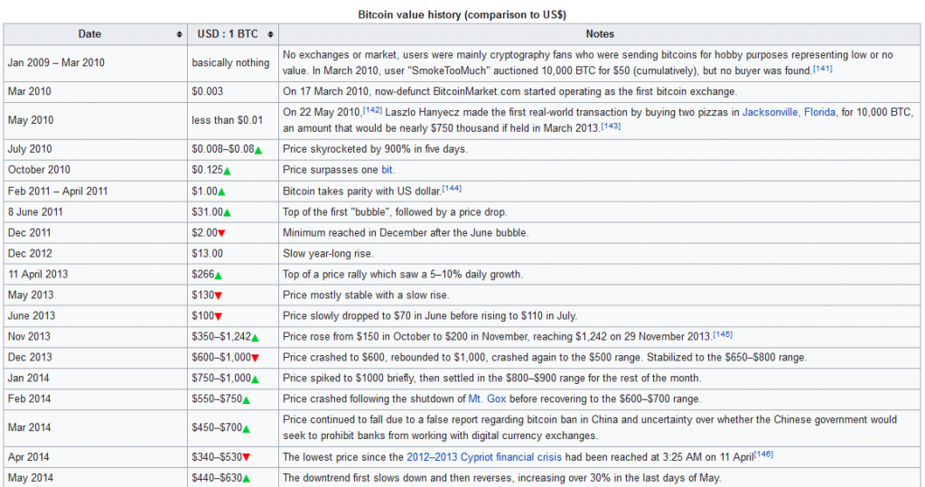 Screenshot_2020-09-03_History_of_bitcoin_-_Wikipedia.png