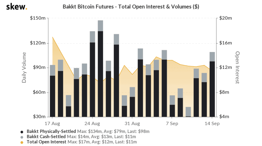 Bakkt 'Physically Delivered' Bitcoin Futures Post New All-Time High