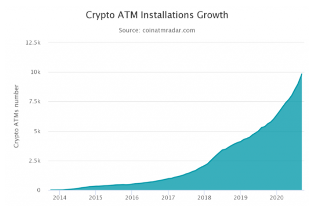 Bitcoin ATMs Worldwide Pass 10,000 Milestone