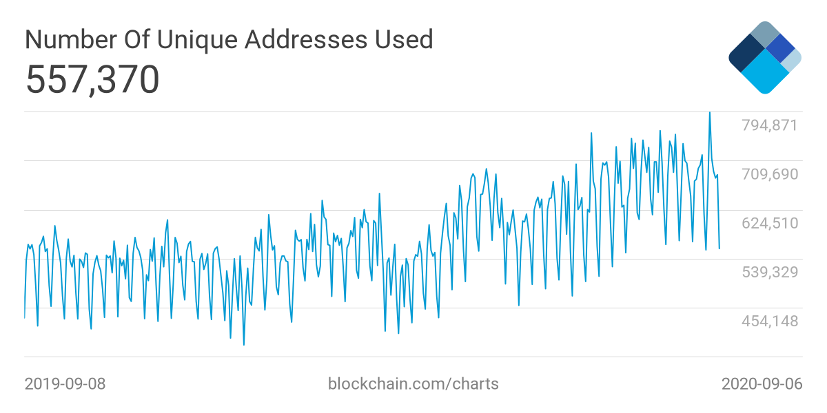 Bitcoin network activity is relatively stable