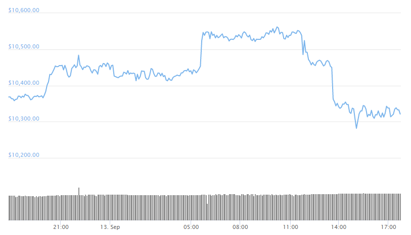 Bitcoin's Price Stays Still In The Weeks After The Massive Crash