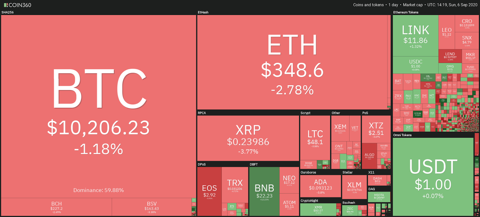 Daily cryptocurrency market snapshot, Sep. 4. Source: Coin360.com