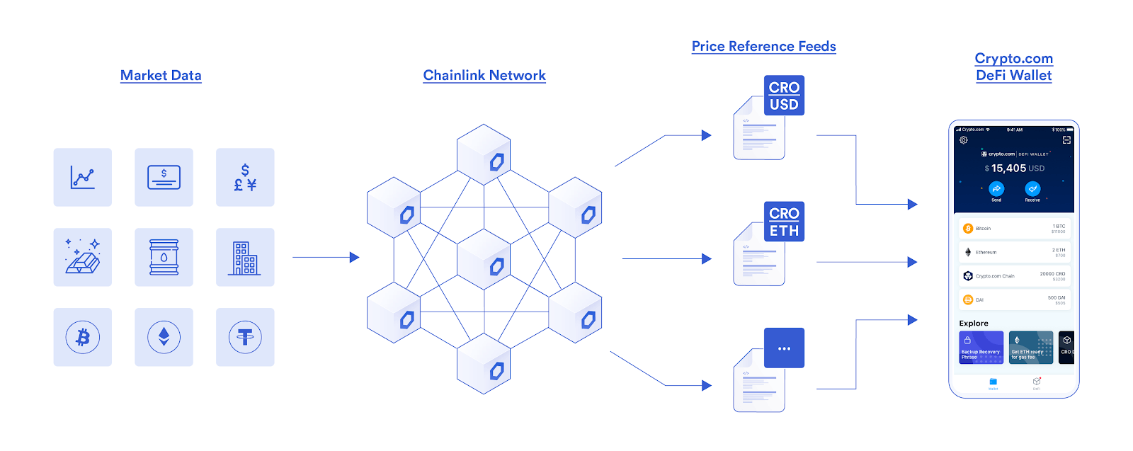 Chainlink oracles will now power Crypto