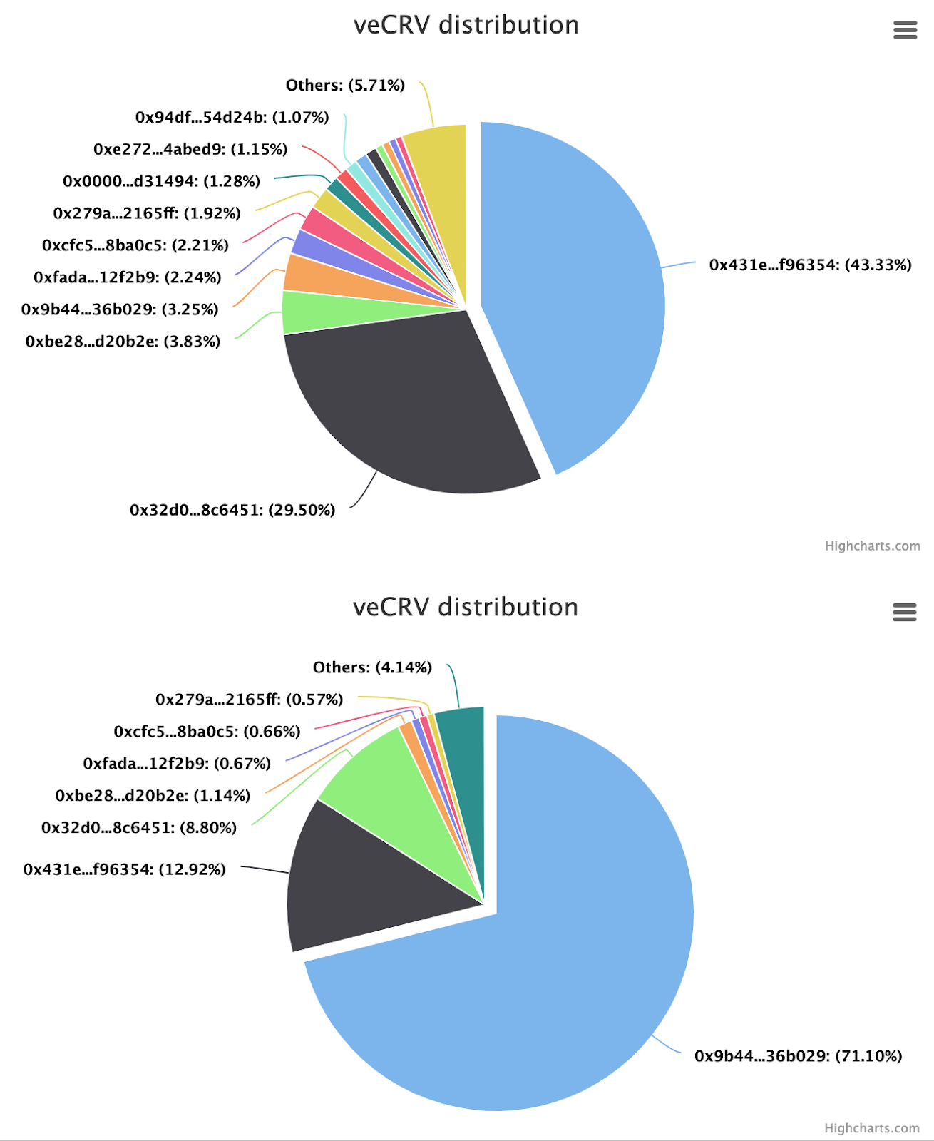 Curve Tokens Distribution