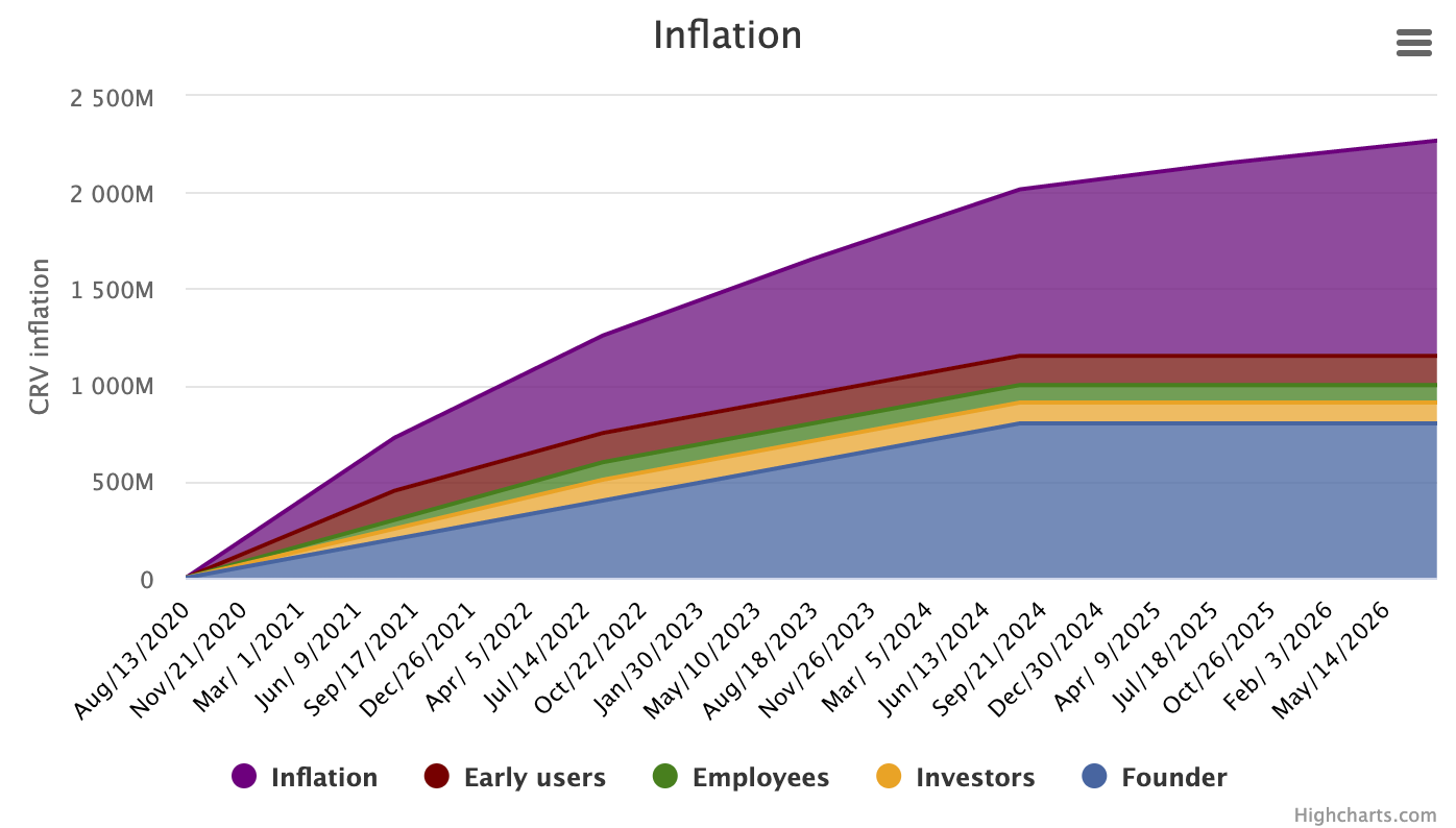 Curve Inflation