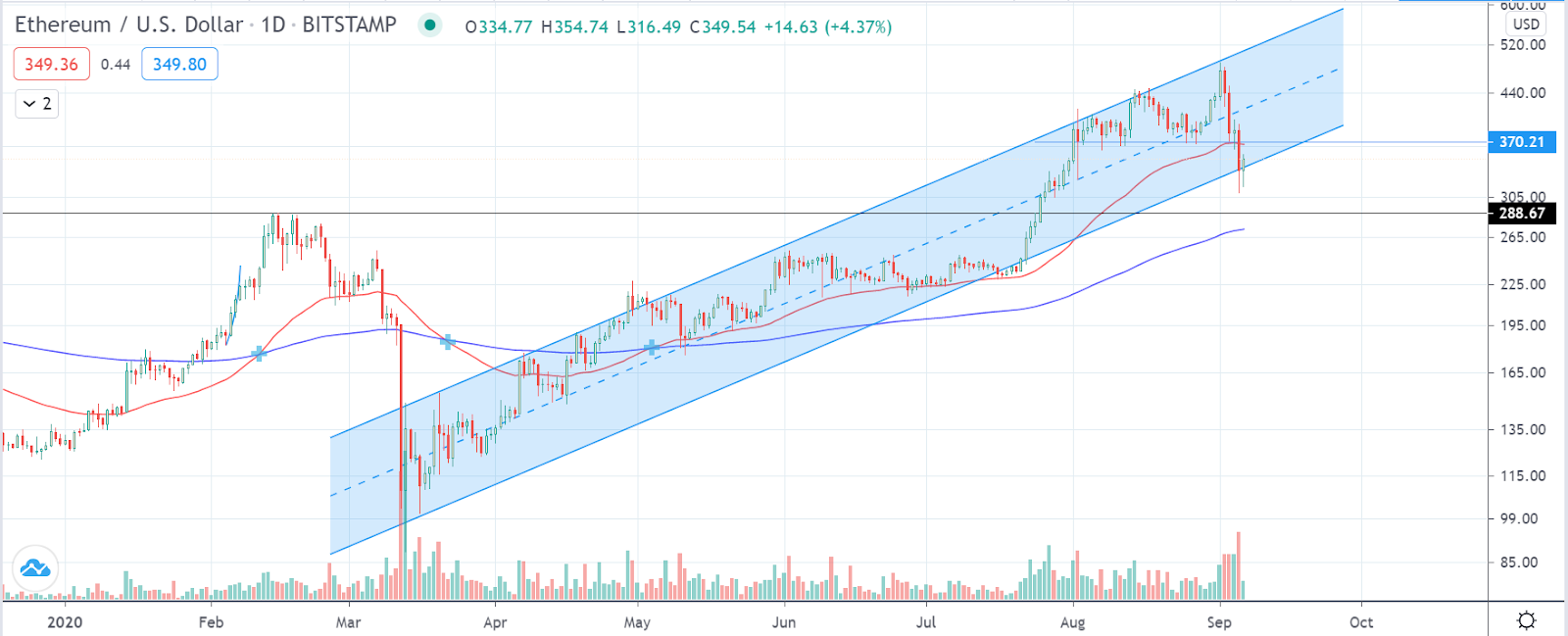 ETH/USD 1-day ascending channel