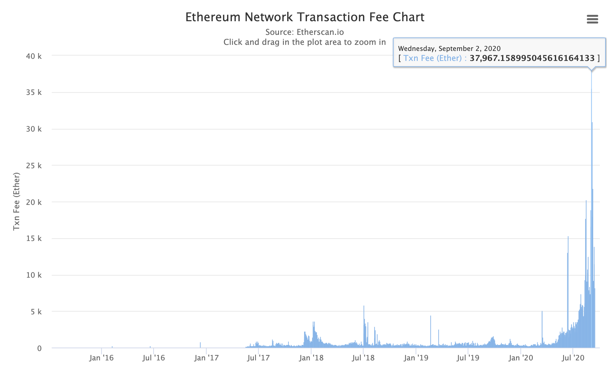 Ethereum's Hashrate Jumps