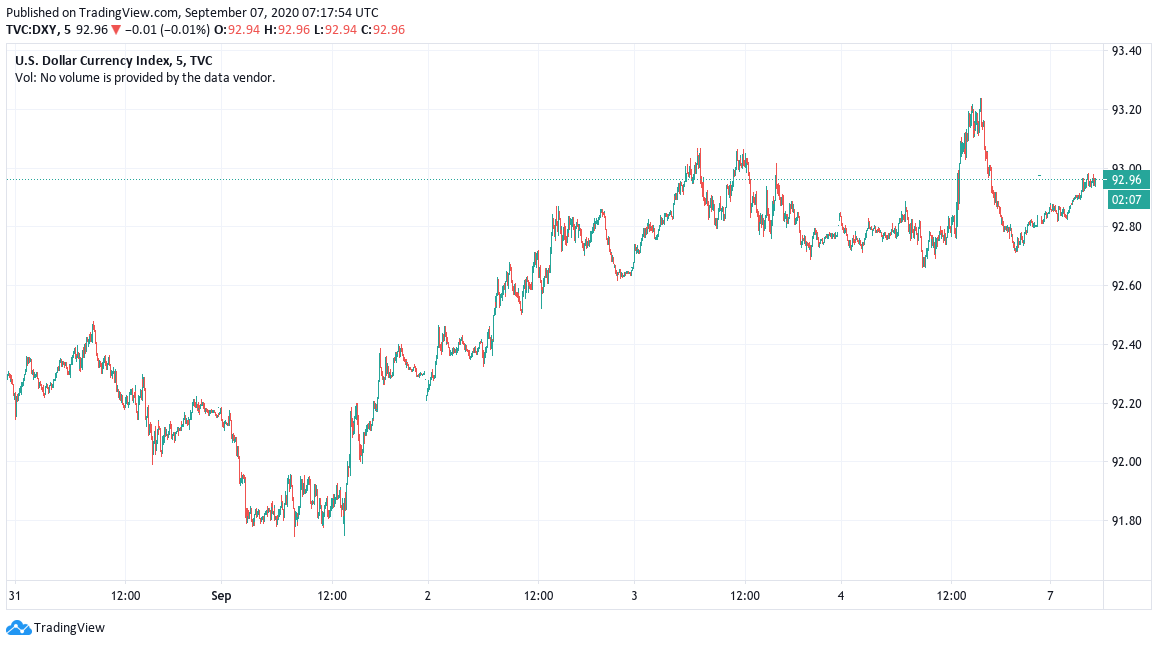 U.S. dollar currency index 5-day chart