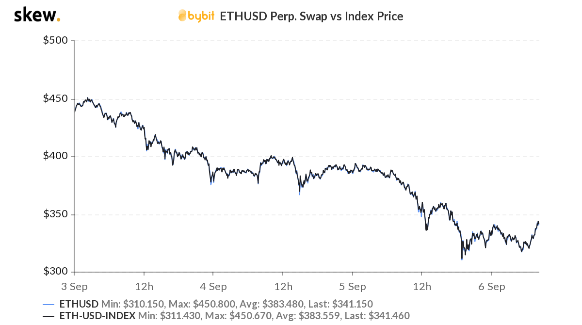 Here's why ETHUSD Perpetual swaps can do better