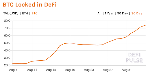 btc-locked-in-defi