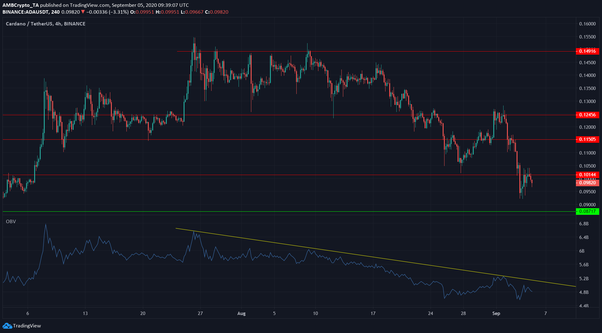 Cardano, Binance Coin, Ontology Price Analysis: 5 September