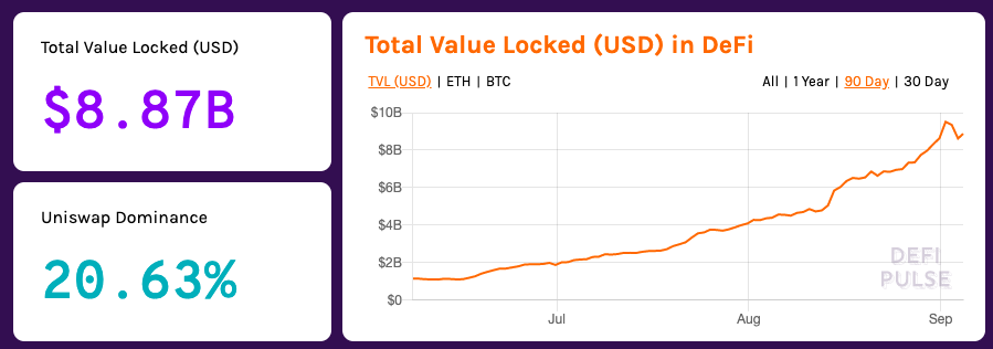 Total value locked (USD) in DeFi