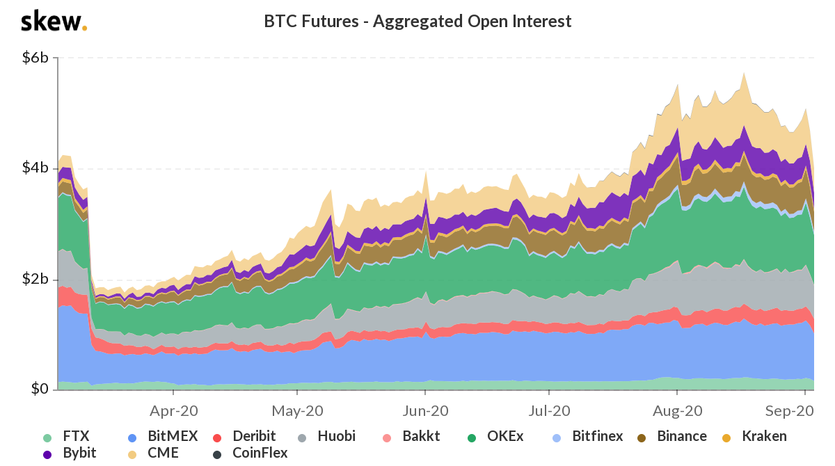 BTC futures open interest in USD terms