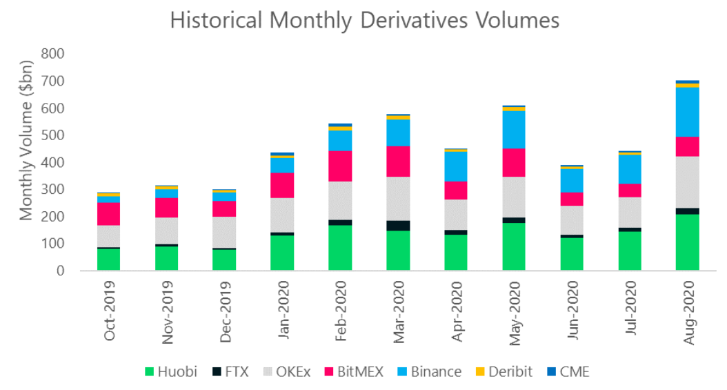 chart with derivatives volumes