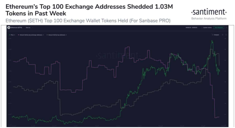 Whales Sold More Than 1 Million ETH Before The Recent Collapse