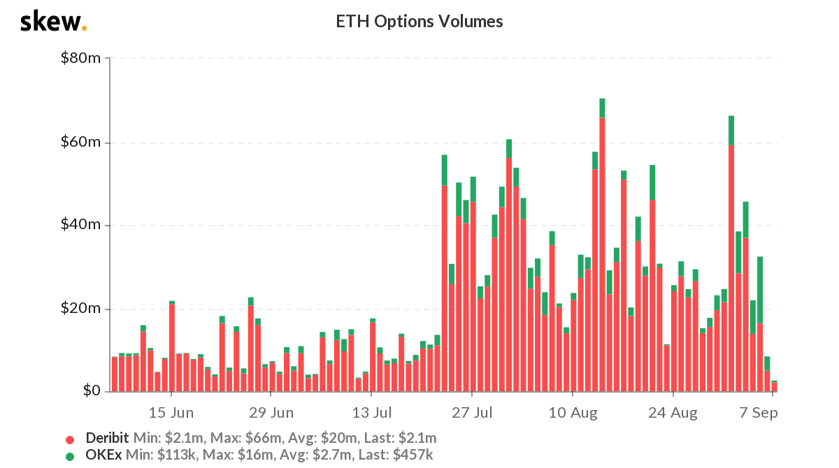 Which way are Ethereum options headed?
