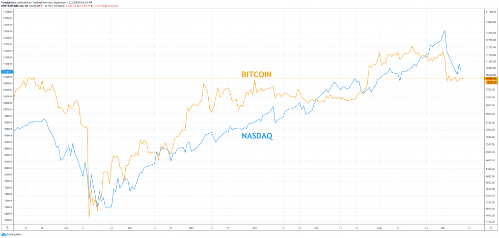 Why Lack of Leverage Could Keep Bitcoin and Stocks Climbing Despite Selloff