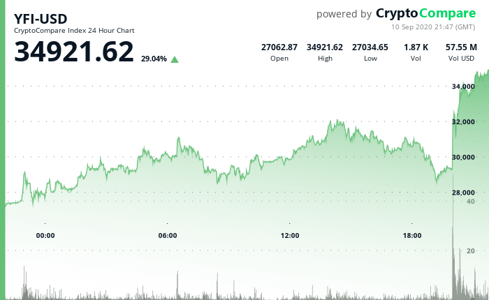 Yearn Finance (YFI) Is Getting Listed on Coinbase Pro, $YFI Surges 29%