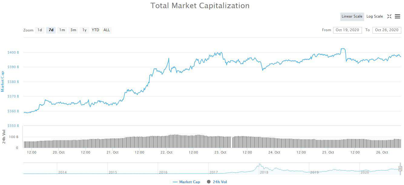 Cryptocurrency Market Capitalization. Source: CoinMarketCap