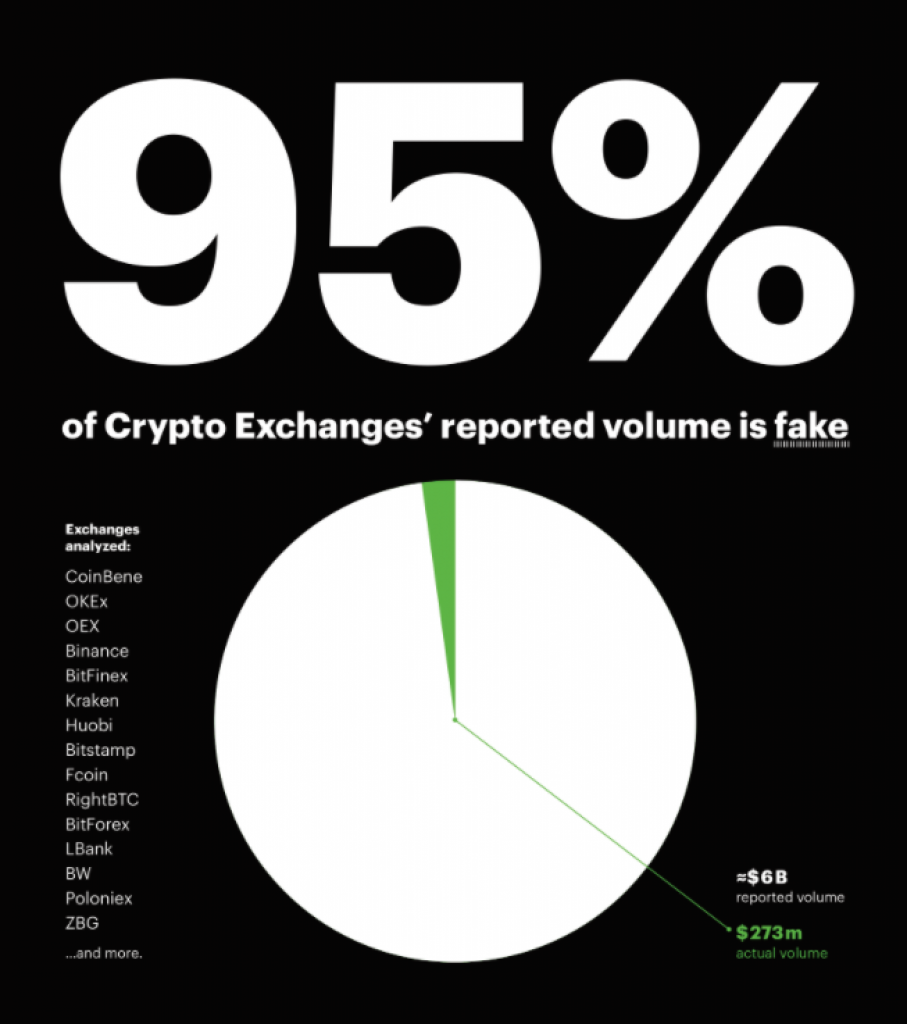 95% of cryptocurrency exchange trading volumes is fake according to Bitwise